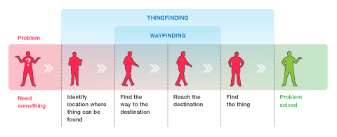 a Wayfinding System